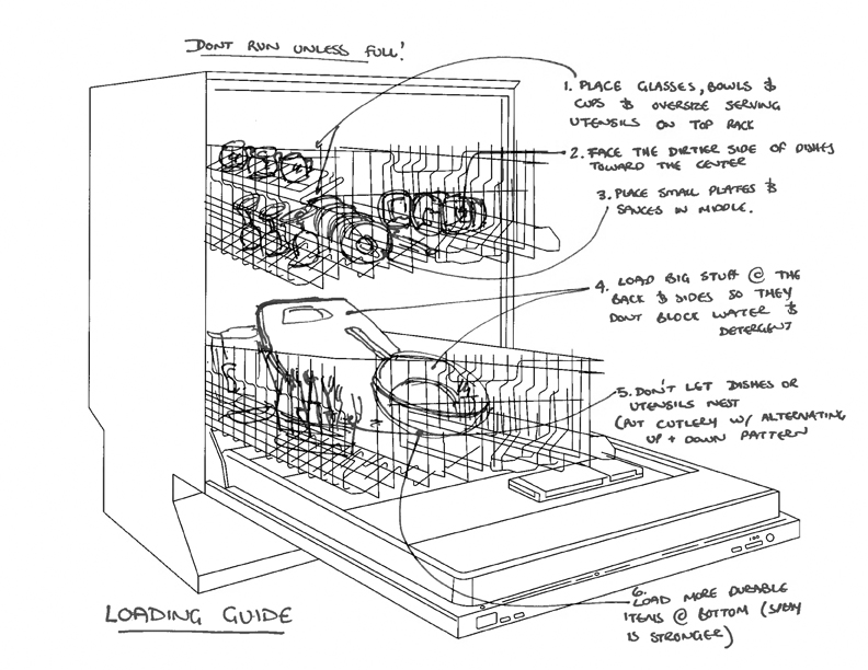 lets dish or how hard can it be to load the dishwasher?? innbrooklyn Dishwasher Assembly Diagram Dishwasher Loading Diagram #5